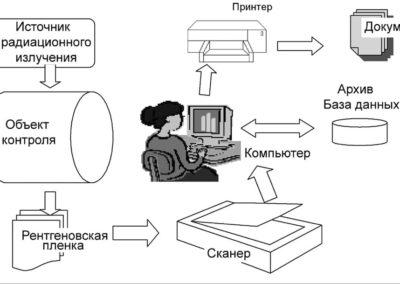 радіаційний контроль